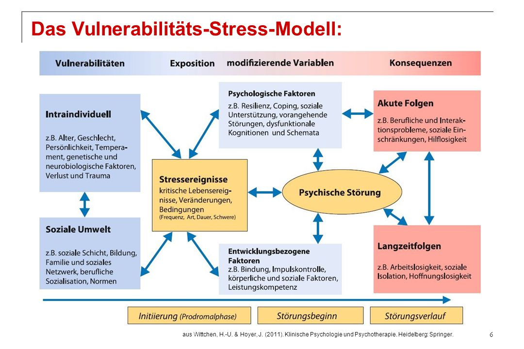 Optimismus Gelernter Optimismus (Seligman, 1991) Rolle der Kausalattribution bei negativen Ereignissen 17 Lokalisation StabilitätGlobalitätInternalExternal stabilglobal spezifisch variabelglobal spezifisch Pessimistischer Attributionsstil Optimistischer Attributionsstil