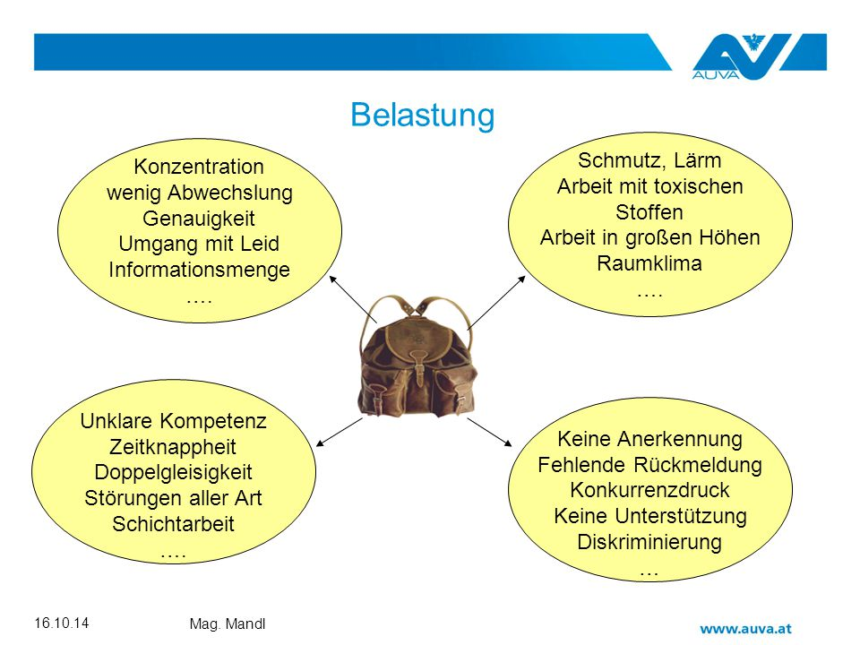Rupert Mandl Plakat ABS Maßnahmenentwicklung Für die wichtigsten konkret beschriebenen Schwer- punktthemen werden Maßnahmenideen zur Reduktion der Fehl- beanspruchungen gesammelt.