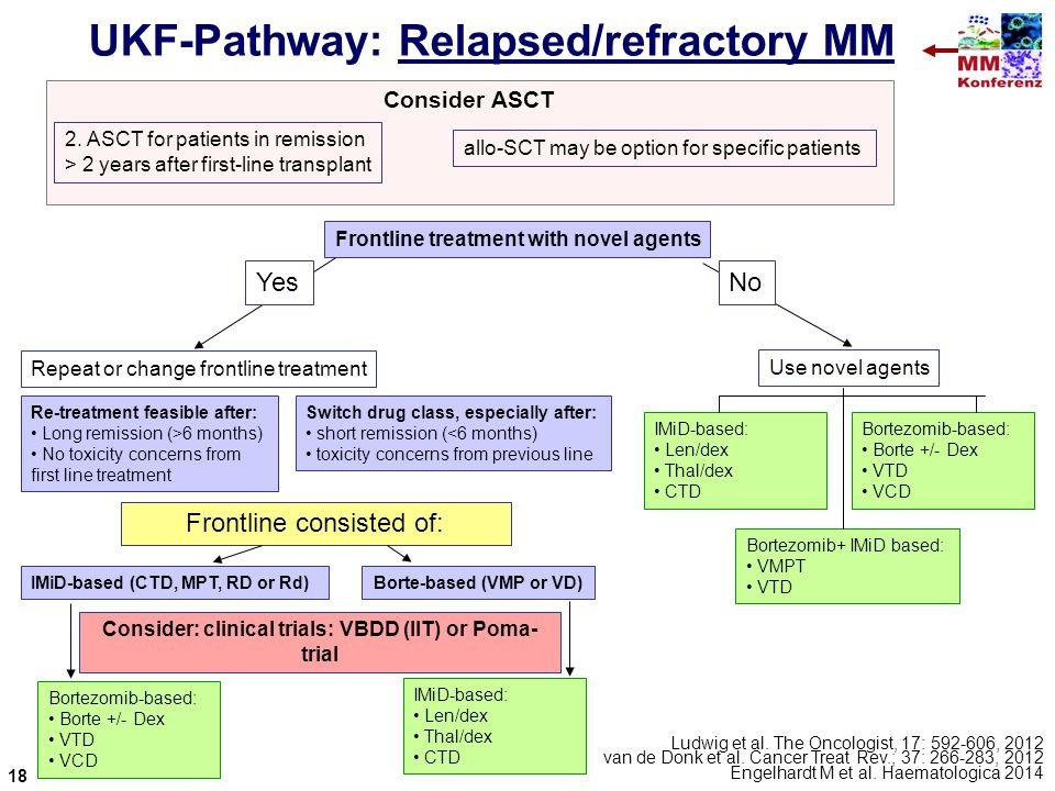 UKF-Pathway: Relapsed/refractory MM Consider ASCT 2. ASCT for patients in remission > 2 years after first-line transplant allo-SCT may be option for s
