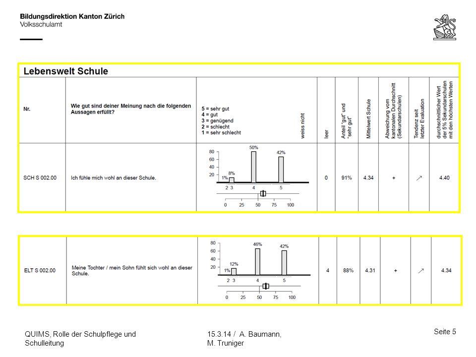 Seite 5 15.3.14 / A. Baumann, M. Truniger QUIMS, Rolle der Schulpflege und Schulleitung