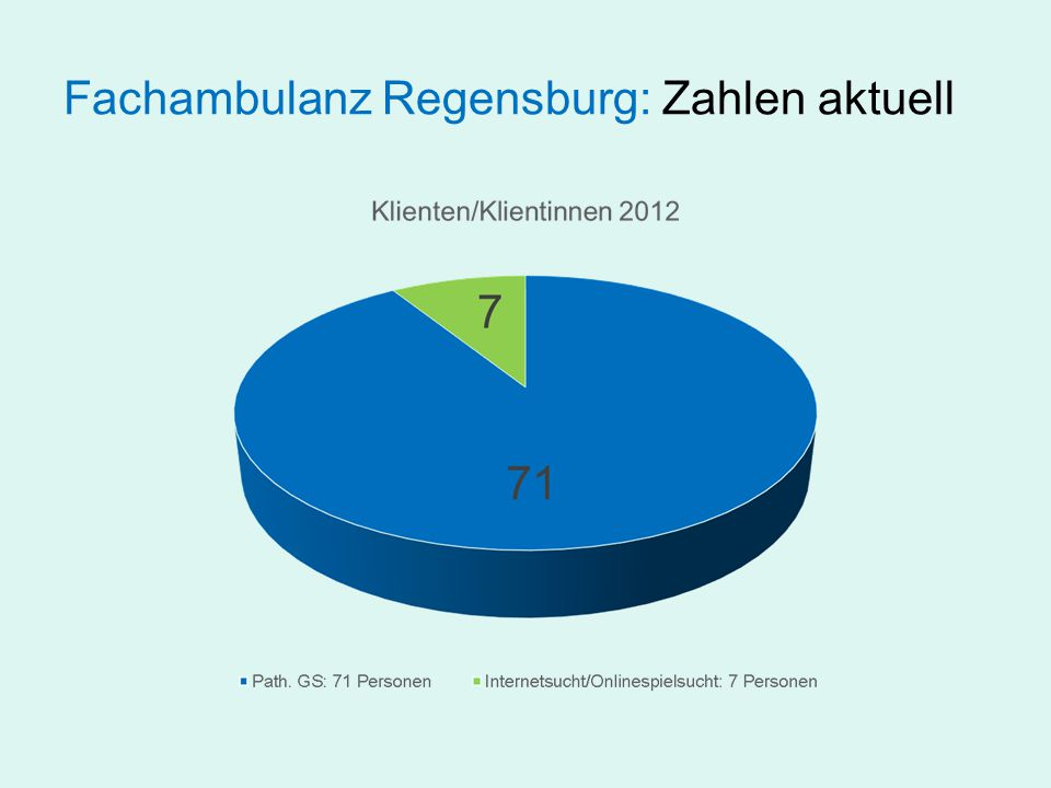 Fachambulanz Regensburg: Zahlen aktuell