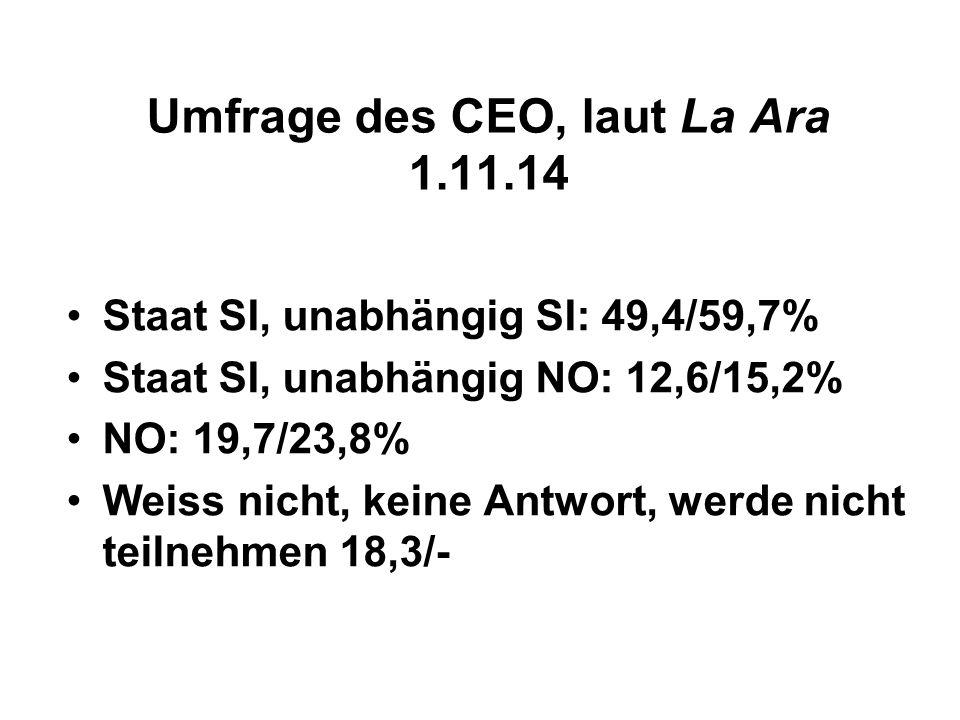 Umfrage des CEO, laut La Ara 1.11.14 Staat SI, unabhängig SI: 49,4/59,7% Staat SI, unabhängig NO: 12,6/15,2% NO: 19,7/23,8% Weiss nicht, keine Antwort