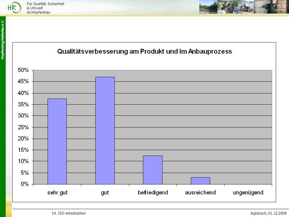 Hopfenring Hallertau e.V. 14. ISO-ArbeitszirkelAiglsbach, 01.12.2008 Für Qualität, Sicherheit & Umwelt im Hopfenbau
