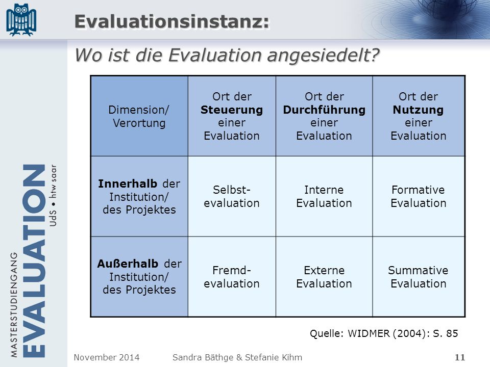 Dimension/ Verortung Ort der Steuerung einer Evaluation Ort der Durchführung einer Evaluation Ort der Nutzung einer Evaluation Innerhalb der Instituti