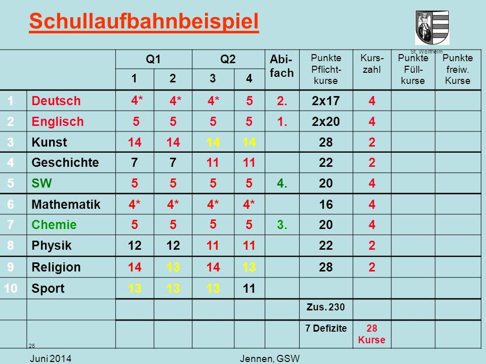 St. Wolfhelm Juni 2014Jennen, GSW 26 Schullaufbahnbeispiel Q1Q2Abi- fach Punkte Pflicht- kurse Kurs- zahl Punkte Füll- kurse Punkte freiw. Kurse 1234