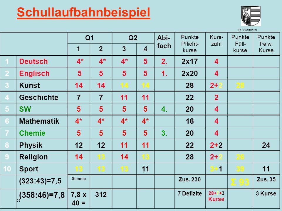 St. Wolfhelm Juni 2014Jennen, GSW 28 Schullaufbahnbeispiel Q1Q2Abi- fach Punkte Pflicht- kurse Kurs- zahl Punkte Füll- kurse Punkte freiw. Kurse 1234