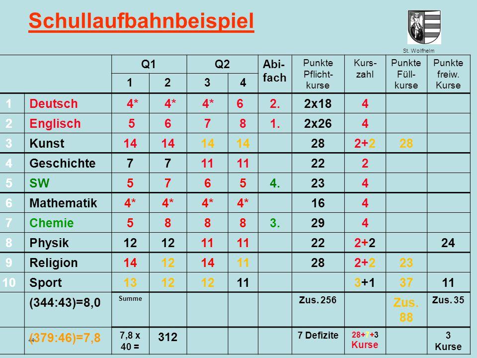 St. Wolfhelm Juni 2014 Jennen, GSW 44 Schullaufbahnbeispiel Q1Q2Abi- fach Punkte Pflicht- kurse Kurs- zahl Punkte Füll- kurse Punkte freiw. Kurse 1234