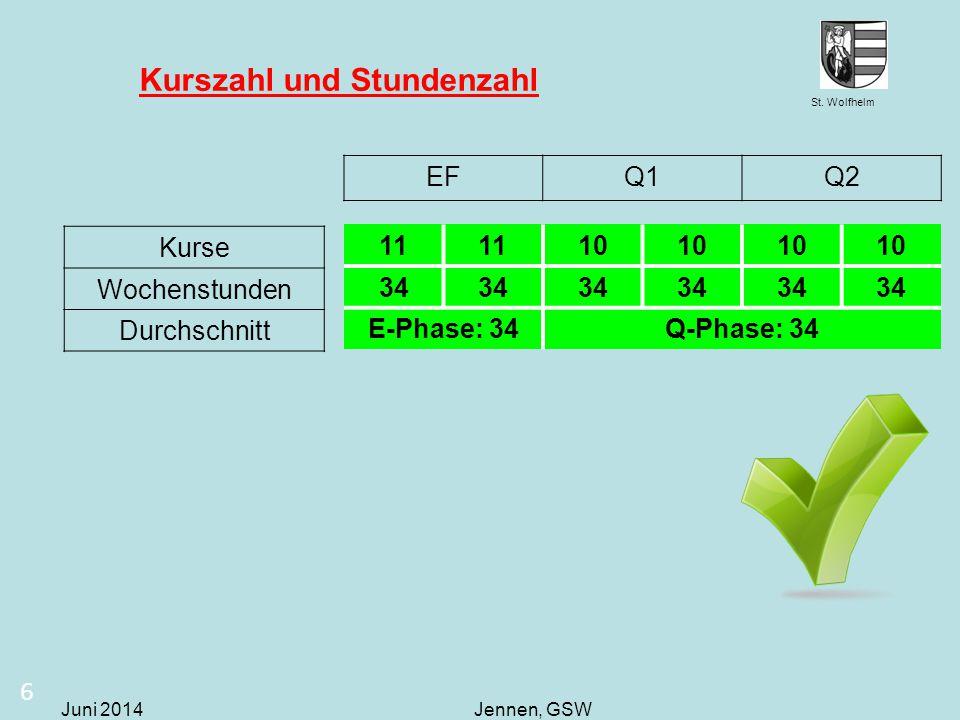 St. Wolfhelm Juni 2014Jennen, GSW Kurszahl und Stundenzahl 6 11 10 34 E-Phase: 34Q-Phase: 34 EFQ1Q2 Kurse Wochenstunden Durchschnitt