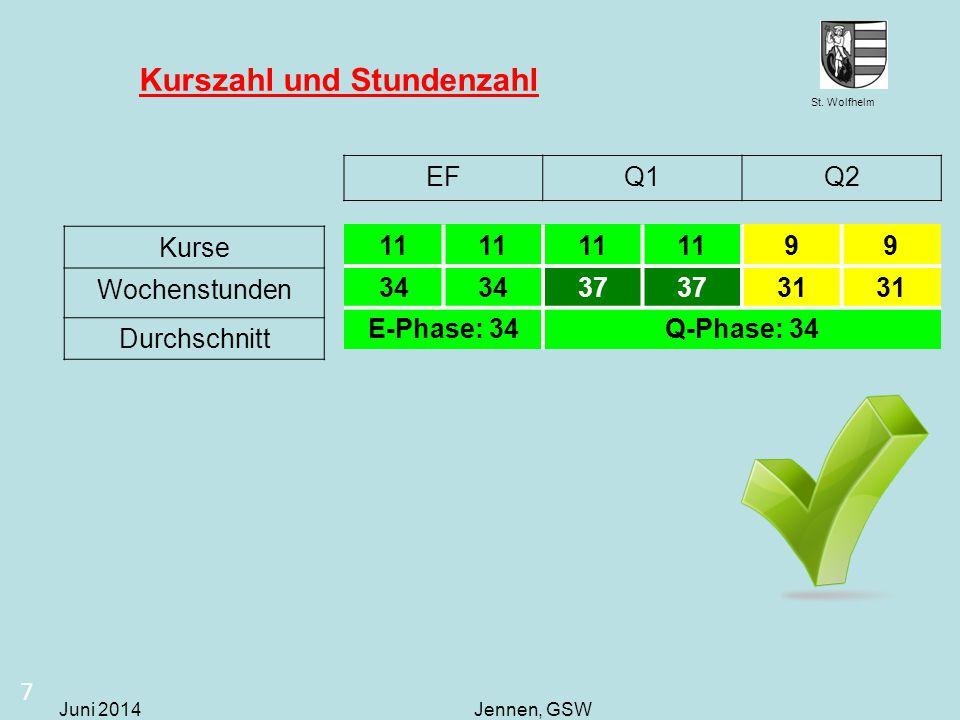 St. Wolfhelm Juni 2014Jennen, GSW Kurszahl und Stundenzahl 7 11 99 34 37 31 E-Phase: 34Q-Phase: 34 EFQ1Q2 Kurse Wochenstunden Durchschnitt