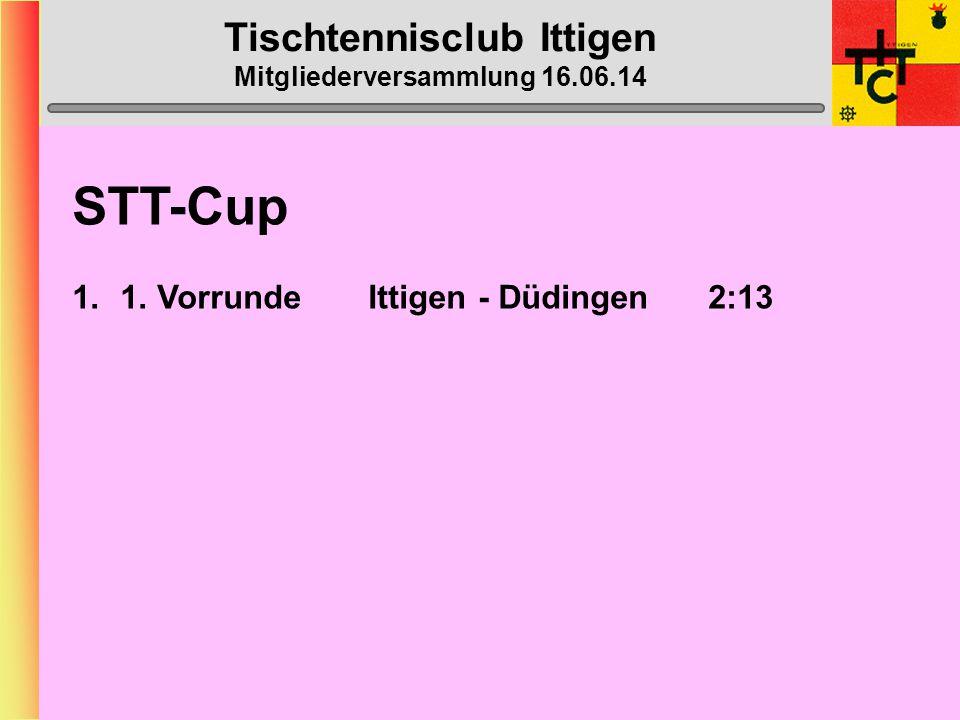 Tischtennisclub Ittigen Mitgliederversammlung 16.06.14 Ittigen 3 BilanzSiege in % Heinz Schmid20:1365 Niki Schmidiger29:0931 Tiago Castro27:1140,7 Beat Kähr12:0325 Doppel12:0650
