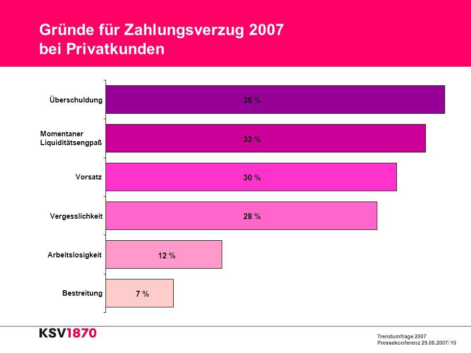 Trendumfrage 2007 Pressekonferenz 29.08.2007/ 10 Gründe für Zahlungsverzug 2007 bei Privatkunden 12 % 28 % 30 % 33 % 35 % 7 % Bestreitung Arbeitslosig