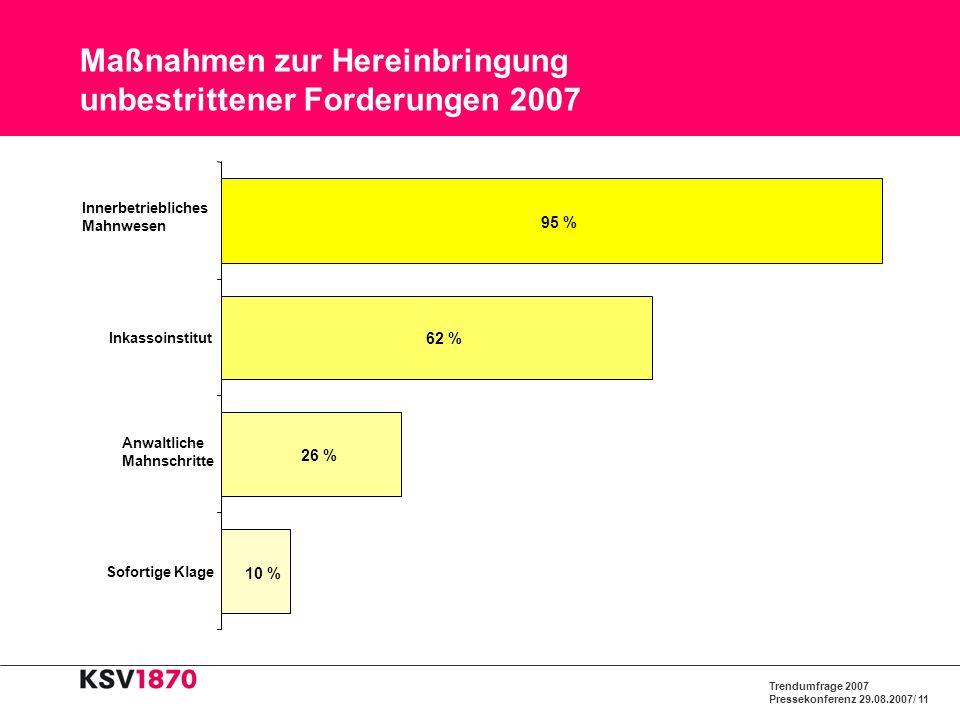 Trendumfrage 2007 Pressekonferenz 29.08.2007/ 11 Maßnahmen zur Hereinbringung unbestrittener Forderungen 2007 10 % 26 % 62 % 95 % Sofortige Klage Anwa