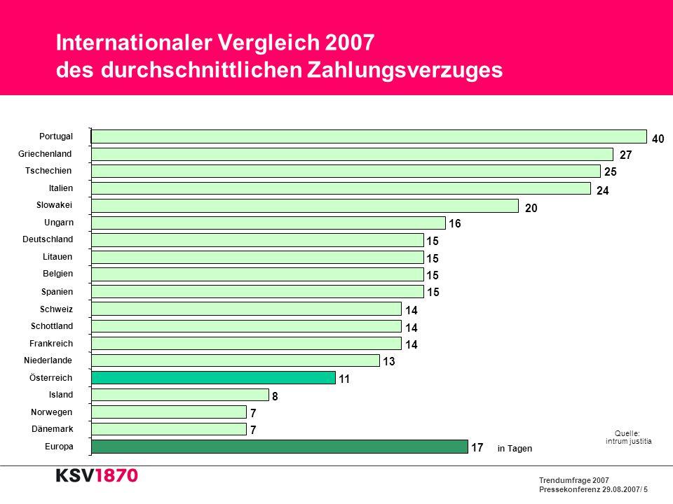 Trendumfrage 2007 Pressekonferenz 29.08.2007/ 5 Internationaler Vergleich 2007 des durchschnittlichen Zahlungsverzuges 15 16 20 24 25 27 40 15 14 13 1