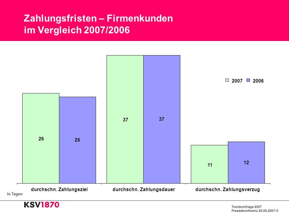 Trendumfrage 2007 Pressekonferenz 29.08.2007/ 7 Entwicklung der Zahlungsmoral von 2006 auf 2007 2 % 17 % 16 % 17 % 20 % 18 % 21 % 49 % 40 % Gewerbliche SchuldnerPrivate Schuldner Keine BeantwortungVerschlechtert Unverändert schlecht Gebessert Unverändert gut