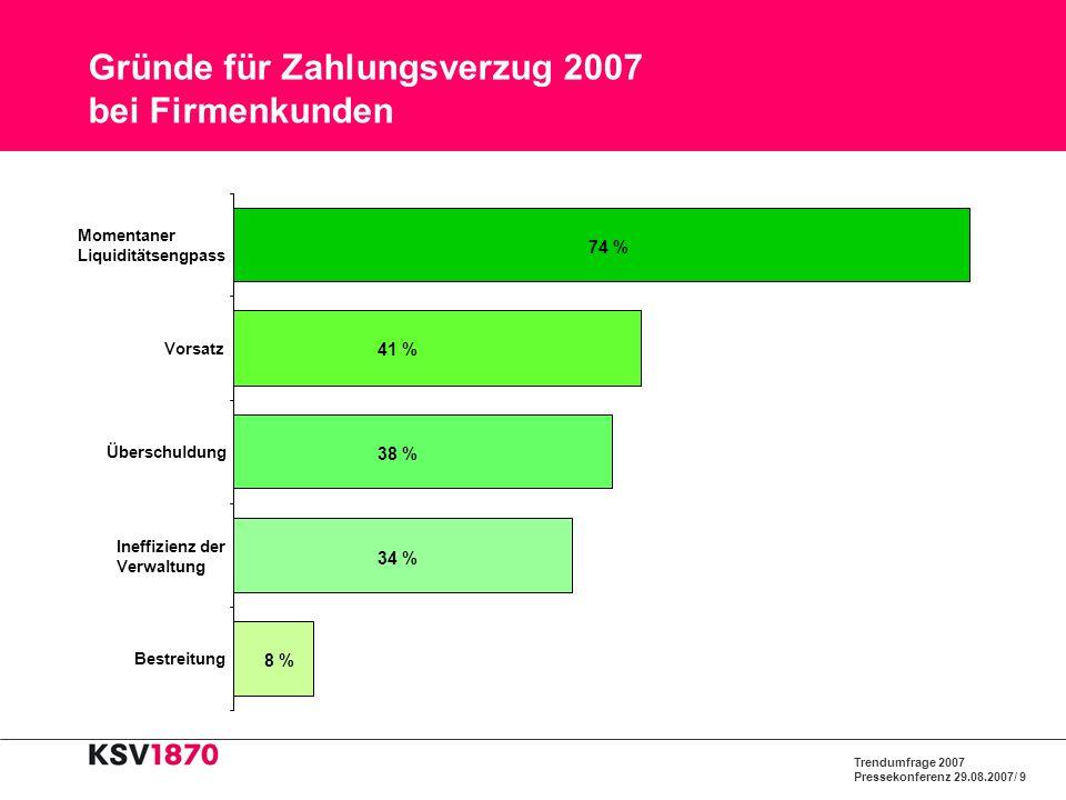 Trendumfrage 2007 Pressekonferenz 29.08.2007/ 10 Gründe für Zahlungsverzug 2007 bei Privatkunden 12 % 28 % 30 % 33 % 35 % 7 % Bestreitung Arbeitslosigkeit Vergesslichkeit Vorsatz Momentaner Liquiditätsengpaß Überschuldung