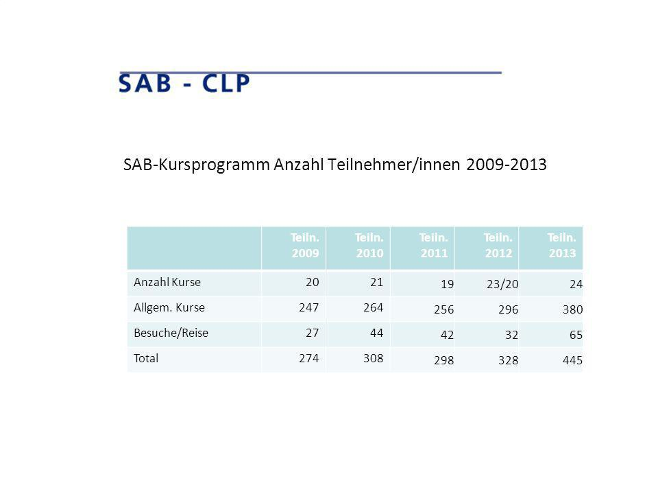 SAB-Kursprogramm Anzahl Teilnehmer/innen 2009-2013 Teiln. 2009 Teiln. 2010 Teiln. 2011 Teiln. 2012 Teiln. 2013 Anzahl Kurse2021 1923/2024 Allgem. Kurs