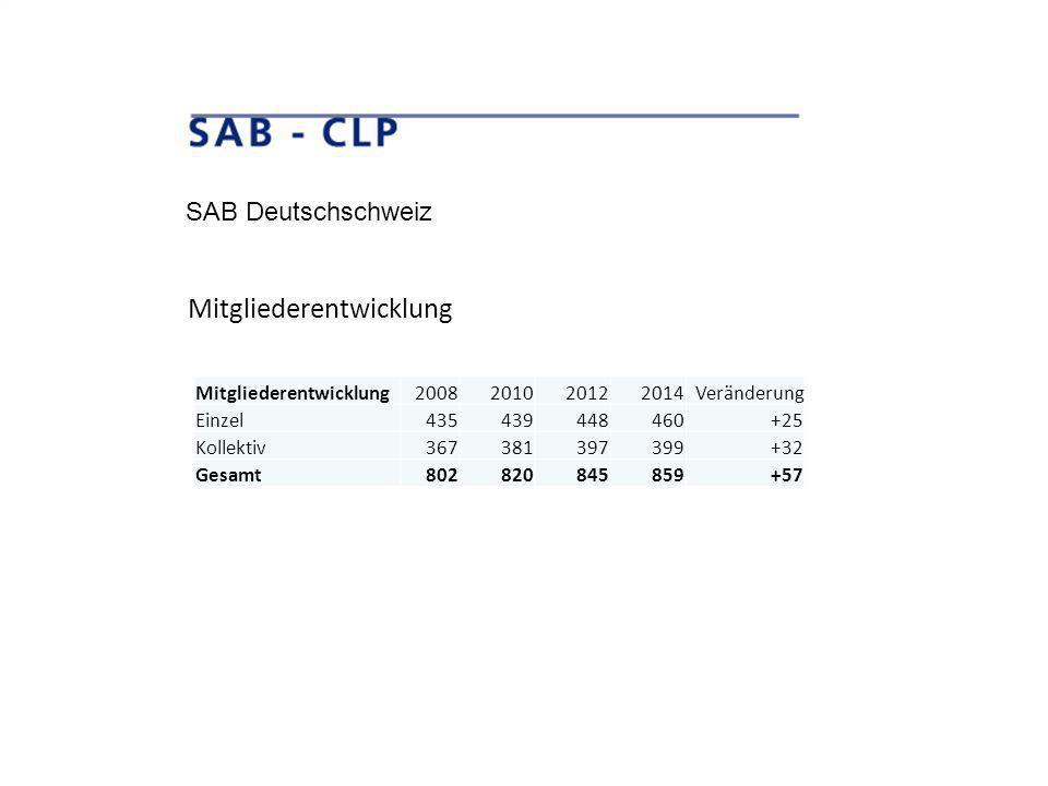 SAB Deutschschweiz Mitgliederentwicklung2008201020122014 Veränderung Einzel435439448460+25 Kollektiv367381397399+32 Gesamt802820845859+57 Mitgliederentwicklung