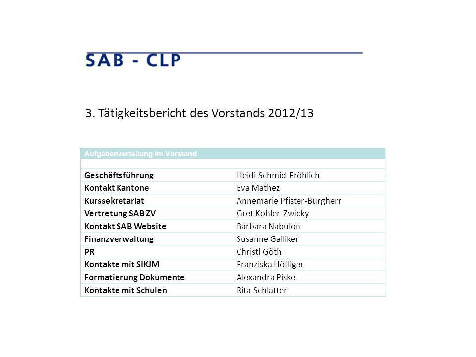 3. Tätigkeitsbericht des Vorstands 2012/13 Aufgabenverteilung im Vorstand GeschäftsführungHeidi Schmid-Fröhlich Kontakt KantoneEva Mathez Kurssekretar