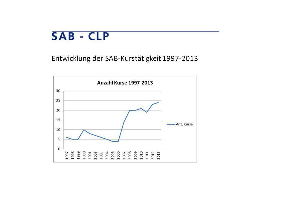 Entwicklung der SAB-Kurstätigkeit 1997-2013