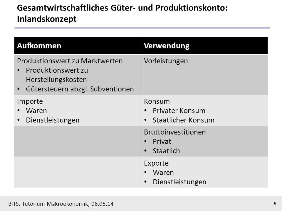 BiTS: Tutorium Makroökonomik, 06.05.14 5 Gesamtwirtschaftliches Güter- und Produktionskonto: Inlandskonzept AufkommenVerwendung Produktionswert zu Mar