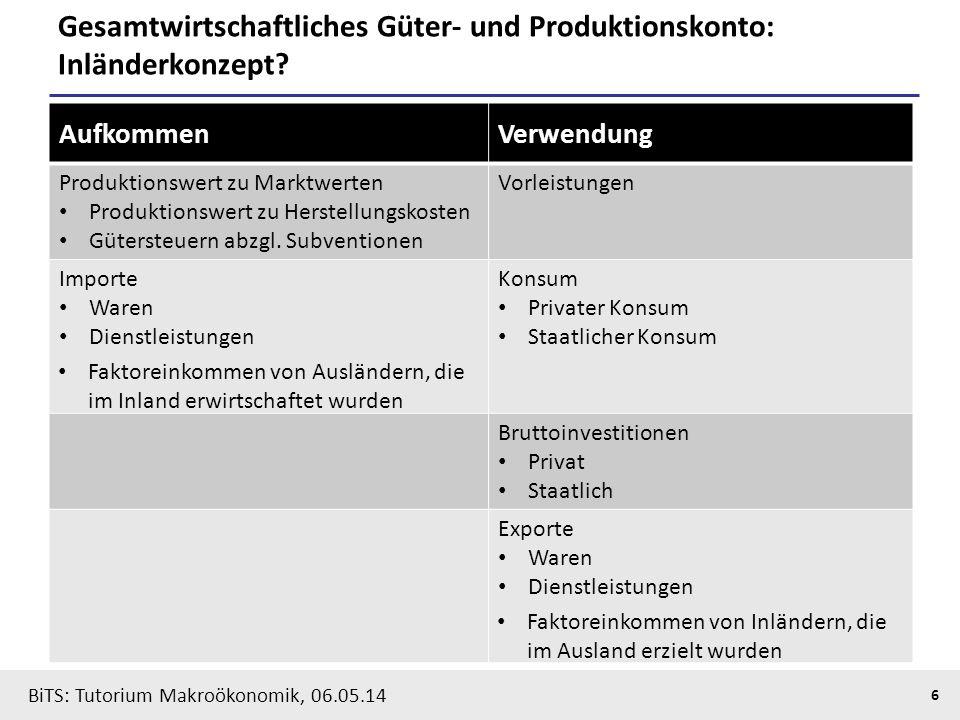 BiTS: Tutorium Makroökonomik, 06.05.14 7 BIP, BNE und Volkseinkommen Produktionswert zu Herstellungskosten - Vorleistungen = Bruttowertschöpfung zu Herstellungskosten - Gütersubventionen + Gütersteuern = Bruttoinlandsprodukt zu Marktpreisen - geleistete Faktoreinkommen an das Ausland + empfangene Faktoreinkommen aus dem Ausland = Bruttonationaleinkommen (BNE) - Abschreibungen = Nettonationaleinkommen zu Marktpreisen - Produktions- und Importabgaben + Subventionen = Nettonationaleinkommen zu Faktorkosten (Volkseinkommen) Inlands- konzept Inländer- konzept