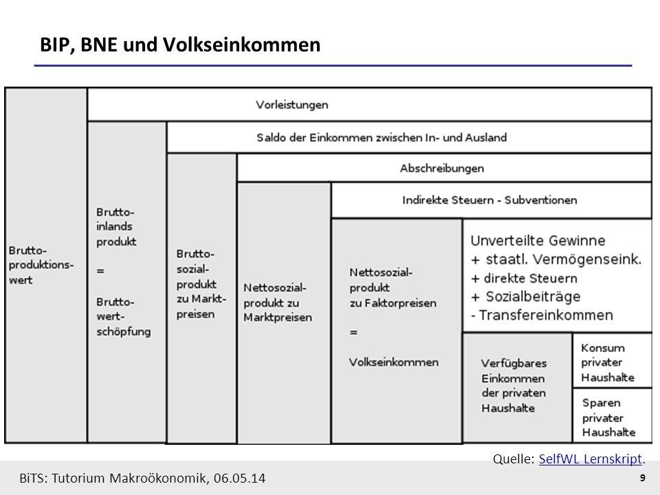 BiTS: Tutorium Makroökonomik, 06.05.14 10 Notation: BIP nach der Verwendungsrechnung