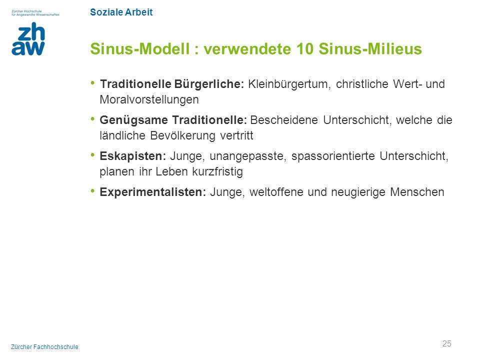 Soziale Arbeit Zürcher Fachhochschule Sinus-Modell : verwendete 10 Sinus-Milieus Traditionelle Bürgerliche: Kleinbürgertum, christliche Wert- und Mora