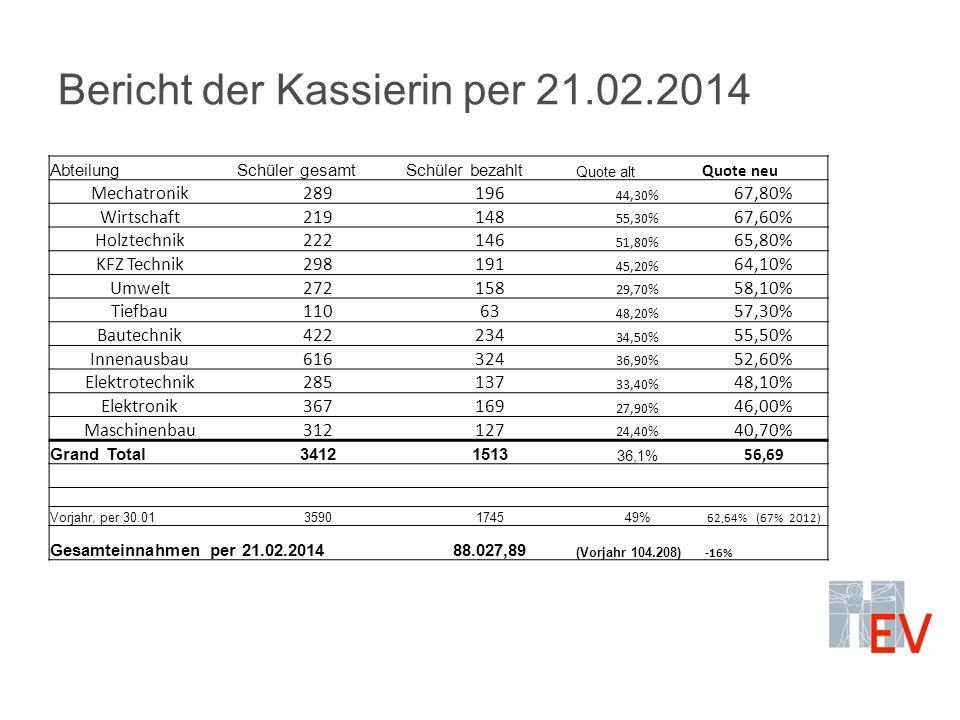 Bericht der Kassierin per 21.02.2014 Abteilung Schüler gesamtSchüler bezahlt Quote alt Quote neu Mechatronik289196 44,30% 67,80% Wirtschaft219148 55,30% 67,60% Holztechnik222146 51,80% 65,80% KFZ Technik298191 45,20% 64,10% Umwelt272158 29,70% 58,10% Tiefbau11063 48,20% 57,30% Bautechnik422234 34,50% 55,50% Innenausbau616324 36,90% 52,60% Elektrotechnik285137 33,40% 48,10% Elektronik367169 27,90% 46,00% Maschinenbau312127 24,40% 40,70% Grand Total34121513 36,1% 56,69 Vorjahr, per 30.013590174549% 62,64% (67% 2012) Gesamteinnahmen per 21.02.201488.027,89 (Vorjahr 104.208) -16%