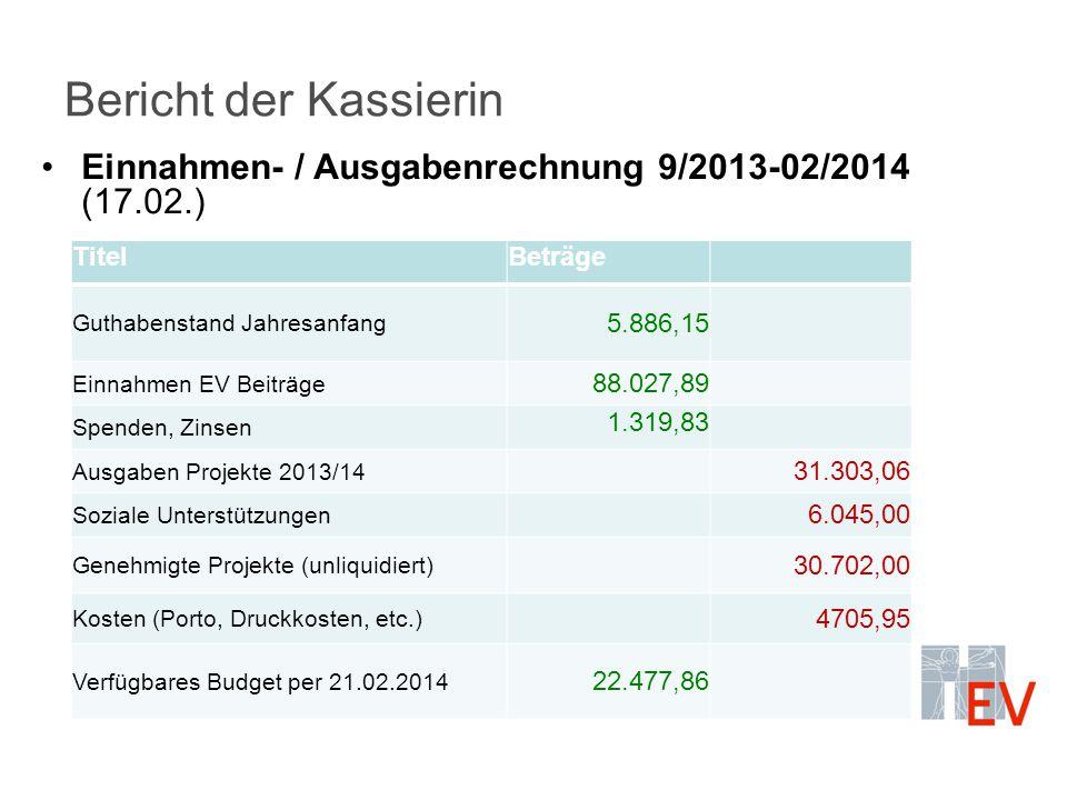 Bericht der Kassierin Einnahmen- / Ausgabenrechnung 9/2013-02/2014 (17.02.) TitelBeträge Guthabenstand Jahresanfang 5.886,15 Einnahmen EV Beiträge 88.
