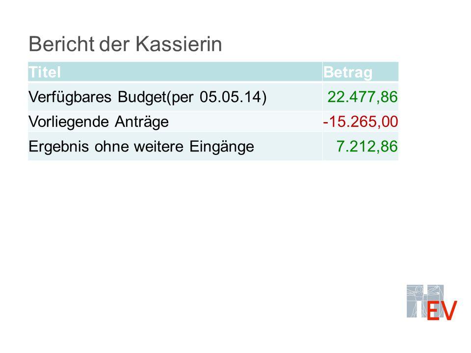 Bericht der Kassierin TitelBetrag Verfügbares Budget(per 05.05.14)22.477,86 Vorliegende Anträge-15.265,00 Ergebnis ohne weitere Eingänge7.212,86