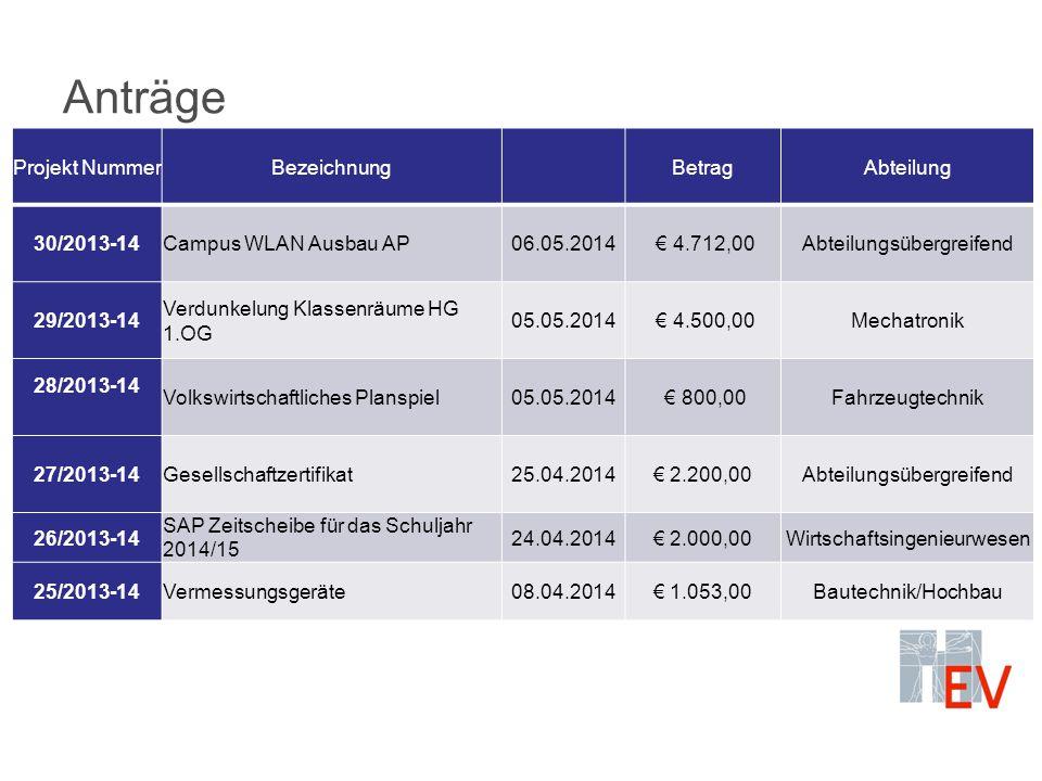 Anträge Projekt NummerBezeichnungBetragAbteilung 30/2013-14Campus WLAN Ausbau AP06.05.2014 € 4.712,00Abteilungsübergreifend 29/2013-14 Verdunkelung Klassenräume HG 1.OG 05.05.2014 € 4.500,00Mechatronik 28/2013-14 Volkswirtschaftliches Planspiel05.05.2014 € 800,00Fahrzeugtechnik 27/2013-14Gesellschaftzertifikat25.04.2014€ 2.200,00Abteilungsübergreifend 26/2013-14 SAP Zeitscheibe für das Schuljahr 2014/15 24.04.2014€ 2.000,00Wirtschaftsingenieurwesen 25/2013-14Vermessungsgeräte08.04.2014€ 1.053,00Bautechnik/Hochbau