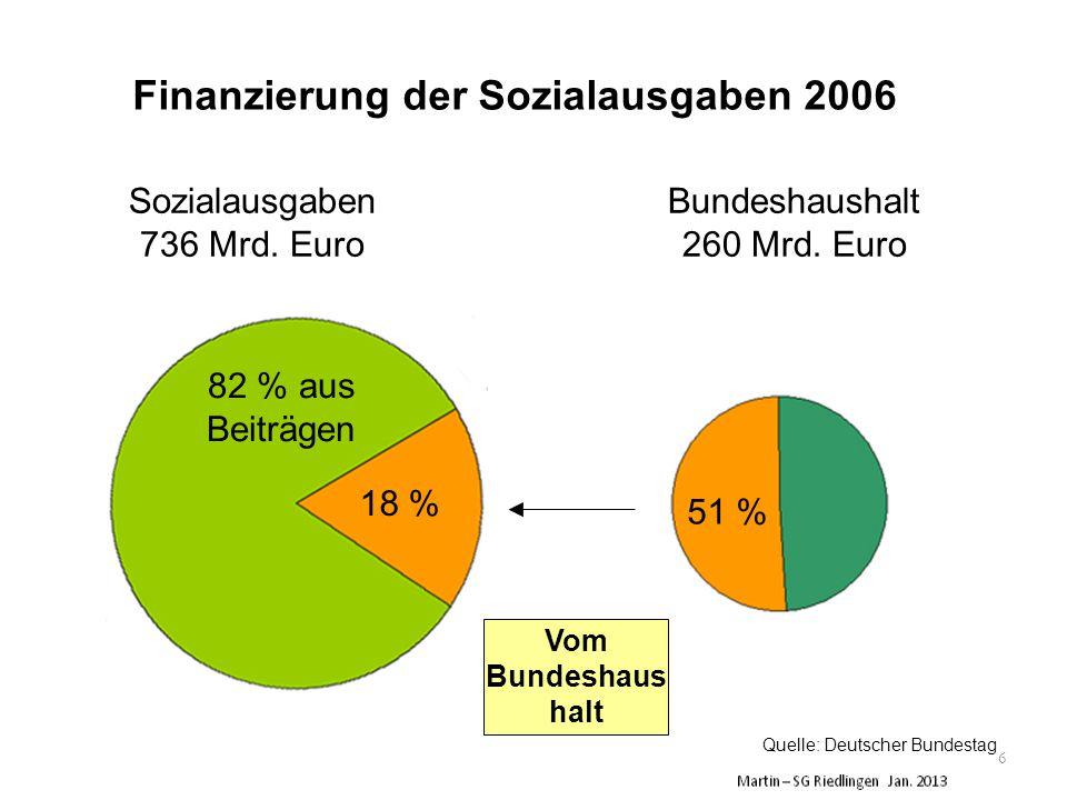 Sozialausgaben 736 Mrd. Euro 82 % aus Beiträgen Bundeshaushalt 260 Mrd.