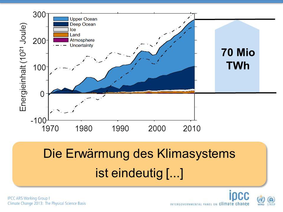 Energieinhalt (10 21 Joule) 1980199020002010 300 200 0 100 -100 1970 Die Erwärmung des Klimasystems ist eindeutig [...] 70 Mio TWh