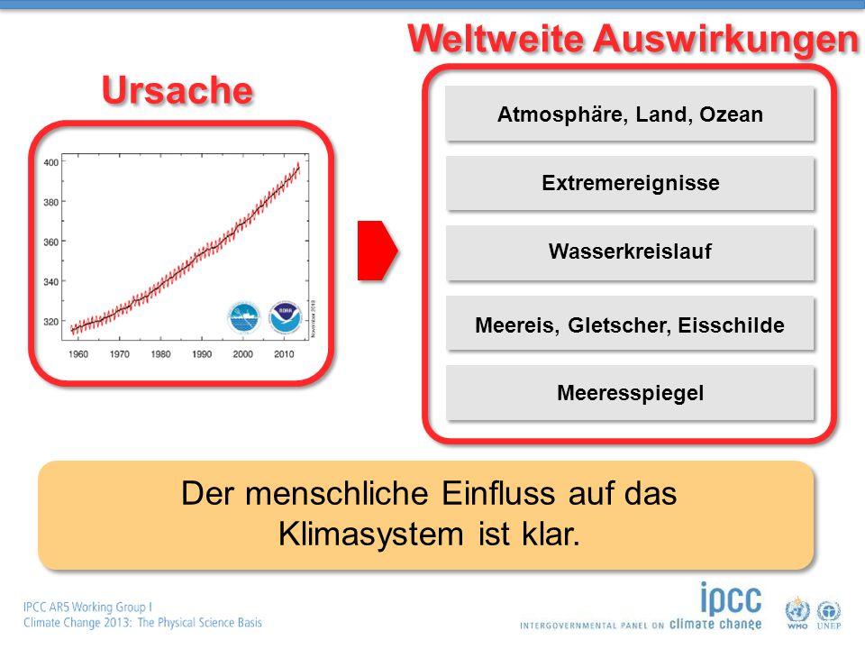 Atmosphäre, Land, Ozean Extremereignisse Wasserkreislauf Meeresspiegel Der menschliche Einfluss auf das Klimasystem ist klar.