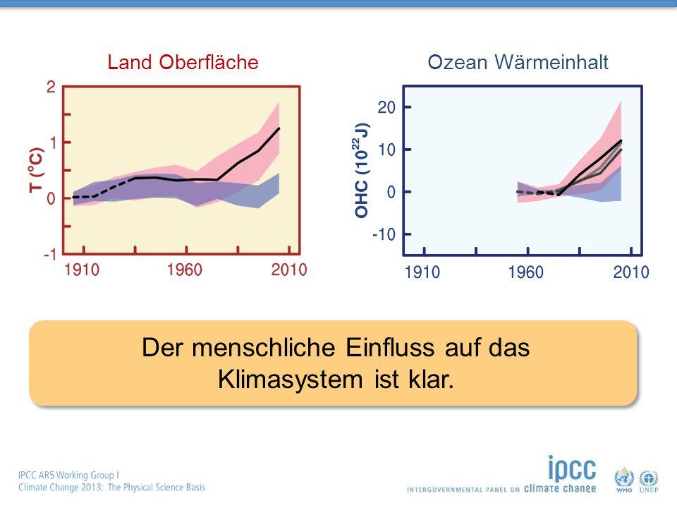 Der menschliche Einfluss auf das Klimasystem ist klar. Land OberflächeOzean Wärmeinhalt