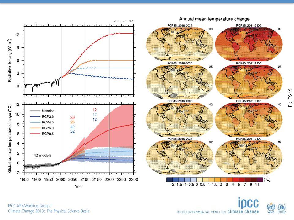 Fig. TS.15 © IPCC 2013