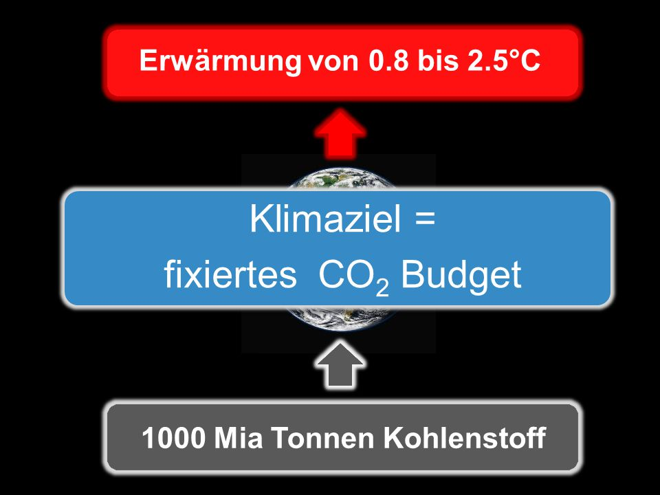 Erwärmung von 0.8 bis 2.5°C 1000 Mia Tonnen Kohlenstoff Klimaziel = fixiertes CO 2 Budget