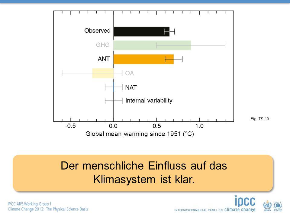 Fig. TS.10 Global mean warming since 1951 (°C) Der menschliche Einfluss auf das Klimasystem ist klar.