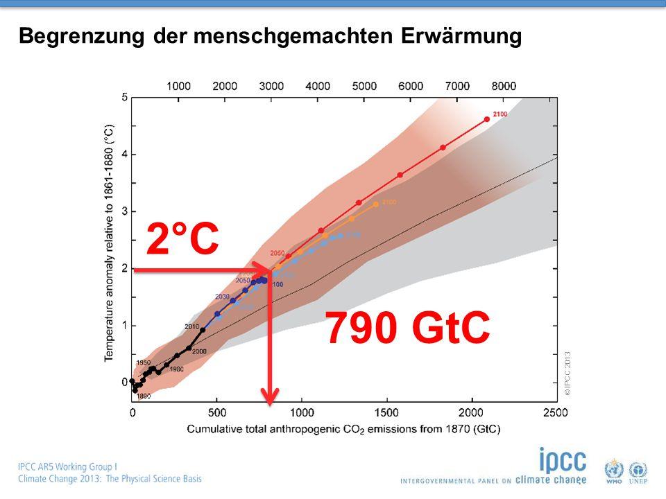2°C 790 GtC © IPCC 2013 Begrenzung der menschgemachten Erwärmung