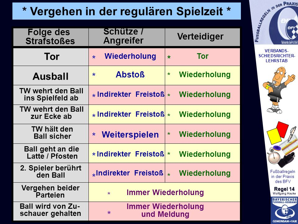 VERBANDS- SCHIEDSRICHTER- LEHRSTAB Fußballregeln in der Praxis des BFV Regel 14 Wolfgang Hauke Folge des Strafstoßes Schütze / Angreifer Verteidiger T
