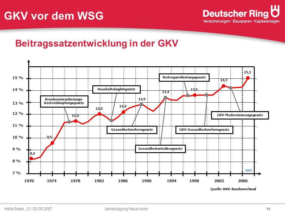 Halle/Saale, 21./22.09.2007 Jahrestagung Hausverein 14 GKV vor dem WSG Beitragssatzentwicklung in der GKV 7 % 9 % 11 % 13 % 15 % 1970 1974 1978 1982 1