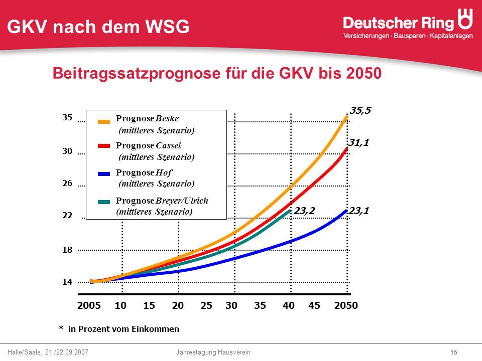 Halle/Saale, 21./22.09.2007 Jahrestagung Hausverein 15 2005 10 15 20 25 30 35 40 45 2050 Beitragssatzprognose für die GKV bis 2050 14 18 22 26 30 Prog