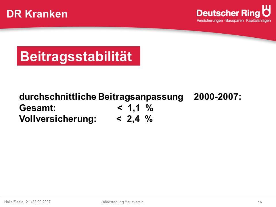 Halle/Saale, 21./22.09.2007 Jahrestagung Hausverein 16 DR Kranken Beitragsstabilität durchschnittliche Beitragsanpassung 2000-2007: Gesamt: < 1,1 % Vo