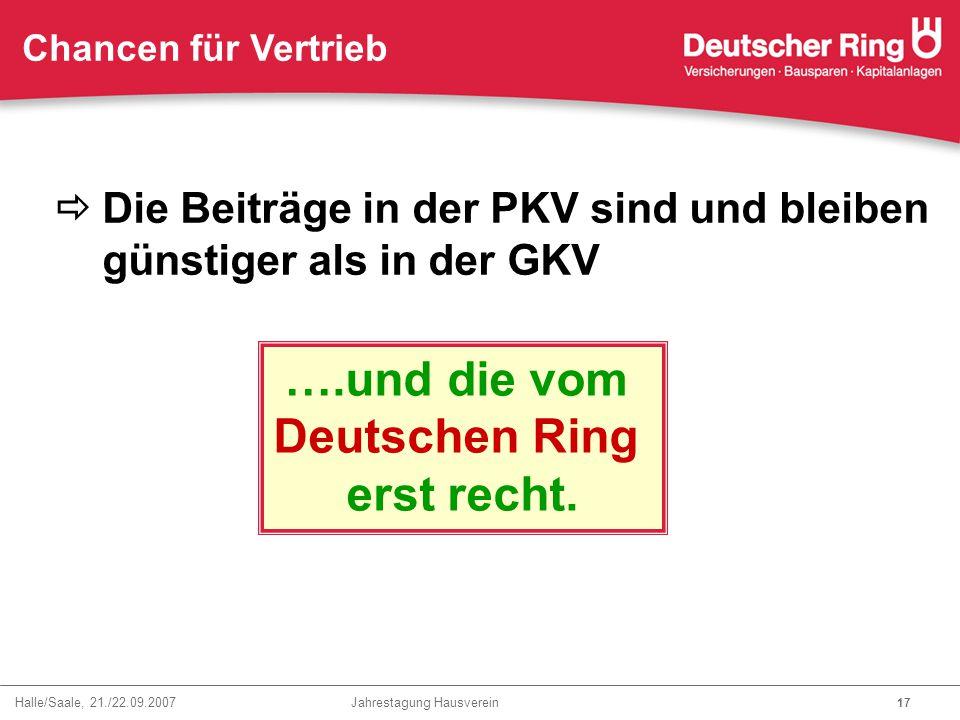 Halle/Saale, 21./22.09.2007 Jahrestagung Hausverein 17 Chancen für Vertrieb  Die Beiträge in der PKV sind und bleiben günstiger als in der GKV ….und