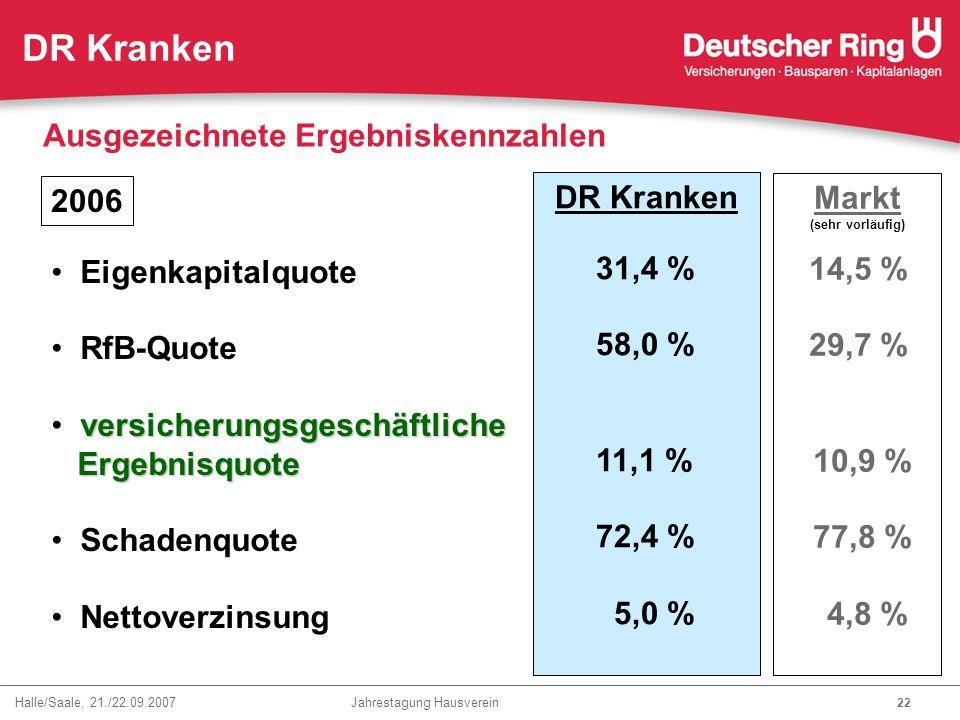 Halle/Saale, 21./22.09.2007 Jahrestagung Hausverein 22 Eigenkapitalquote RfB-Quote versicherungsgeschäftliche Ergebnisquote Ergebnisquote Schadenquote