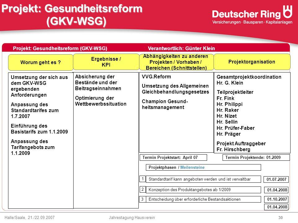 Halle/Saale, 21./22.09.2007 Jahrestagung Hausverein 30 Projekt: Gesundheitsreform (GKV-WSG) Worum geht es ? Ergebnisse / KPI Abhängigkeiten zu anderen