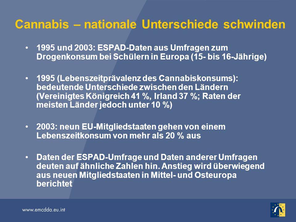 Cannabis – nationale Unterschiede schwinden 1995 und 2003: ESPAD-Daten aus Umfragen zum Drogenkonsum bei Schülern in Europa (15- bis 16-Jährige) 1995 (Lebenszeitprävalenz des Cannabiskonsums): bedeutende Unterschiede zwischen den Ländern (Vereinigtes Königreich 41 %, Irland 37 %; Raten der meisten Länder jedoch unter 10 %) 2003: neun EU-Mitgliedstaaten gehen von einem Lebenszeitkonsum von mehr als 20 % aus Daten der ESPAD-Umfrage und Daten anderer Umfragen deuten auf ähnliche Zahlen hin.