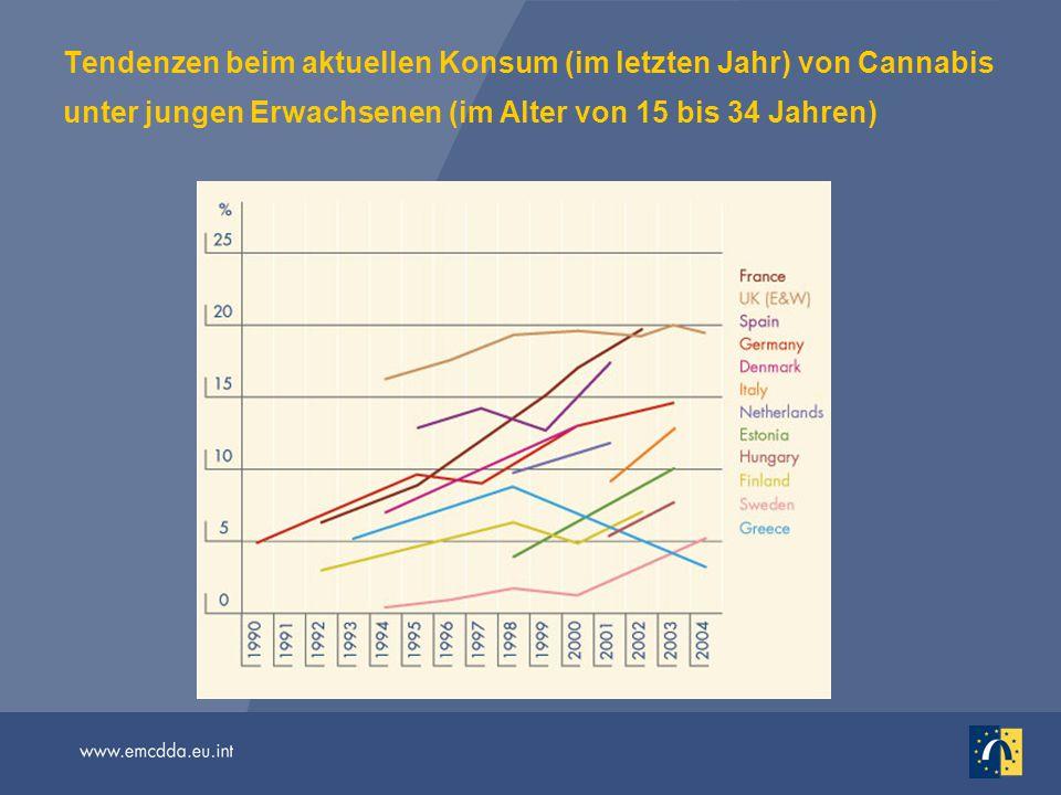 Tendenzen beim aktuellen Konsum (im letzten Jahr) von Cannabis unter jungen Erwachsenen (im Alter von 15 bis 34 Jahren)