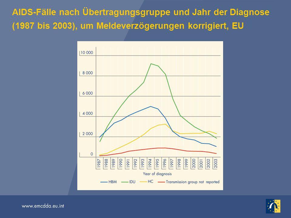 AIDS-Fälle nach Übertragungsgruppe und Jahr der Diagnose (1987 bis 2003), um Meldeverzögerungen korrigiert, EU