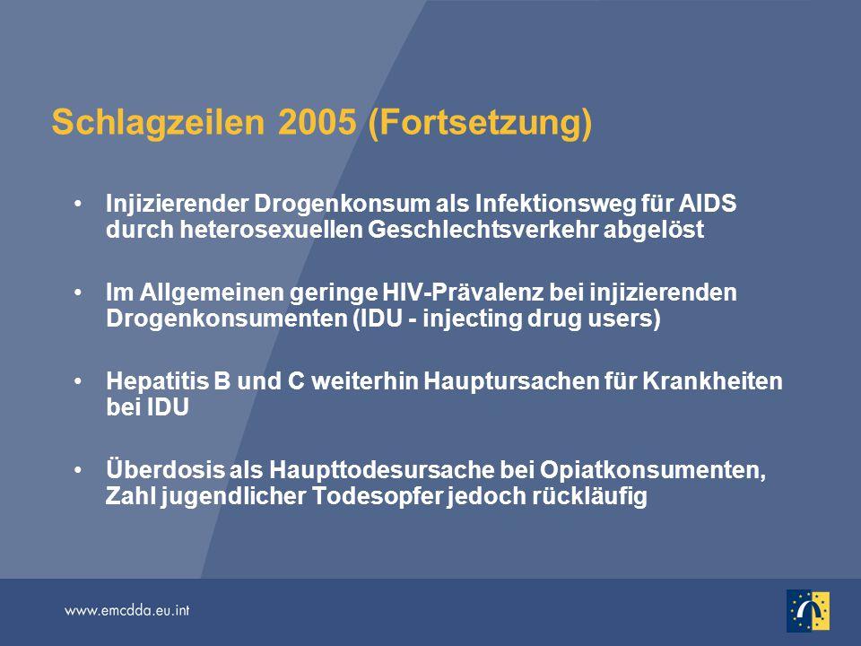 Schlagzeilen 2005 (Fortsetzung) Injizierender Drogenkonsum als Infektionsweg für AIDS durch heterosexuellen Geschlechtsverkehr abgelöst Im Allgemeinen geringe HIV-Prävalenz bei injizierenden Drogenkonsumenten (IDU - injecting drug users) Hepatitis B und C weiterhin Hauptursachen für Krankheiten bei IDU Überdosis als Haupttodesursache bei Opiatkonsumenten, Zahl jugendlicher Todesopfer jedoch rückläufig